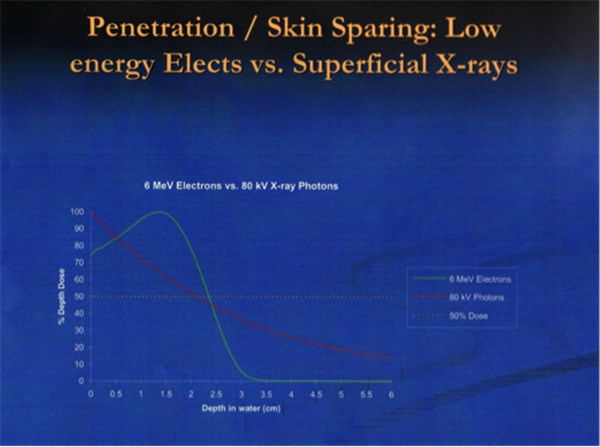 Chart of Penetration of elects & x-rays